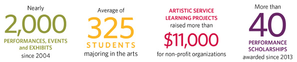 Fine and Performing Arts Facts