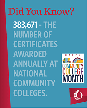 383,671 is the number of certificates awarded annually at national community colleges
