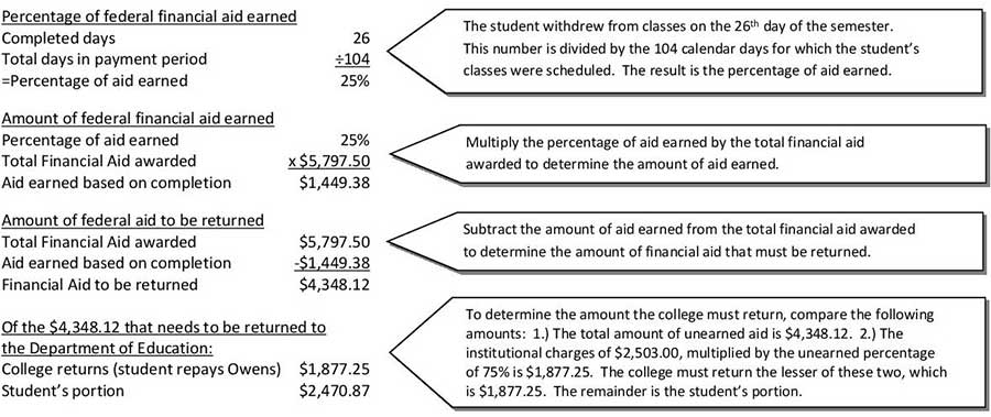 Explanation of financial aid charges
