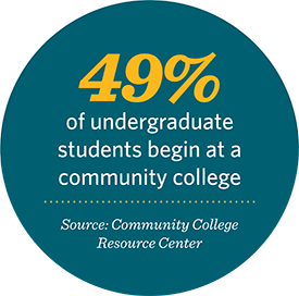 49% of undergrad students begin at a community college